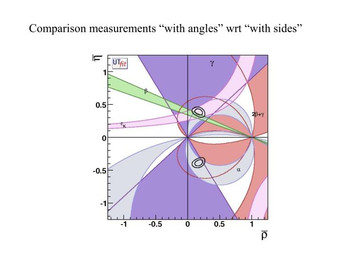 """Comparison measurements """"with angles"""" wrt """"with sides"""""""