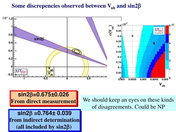 Some discrepencies observed between V