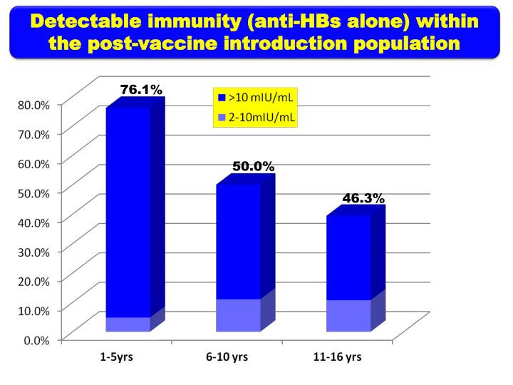Detectable immunity (anti-HBs alone) within the post-vaccine introduction population