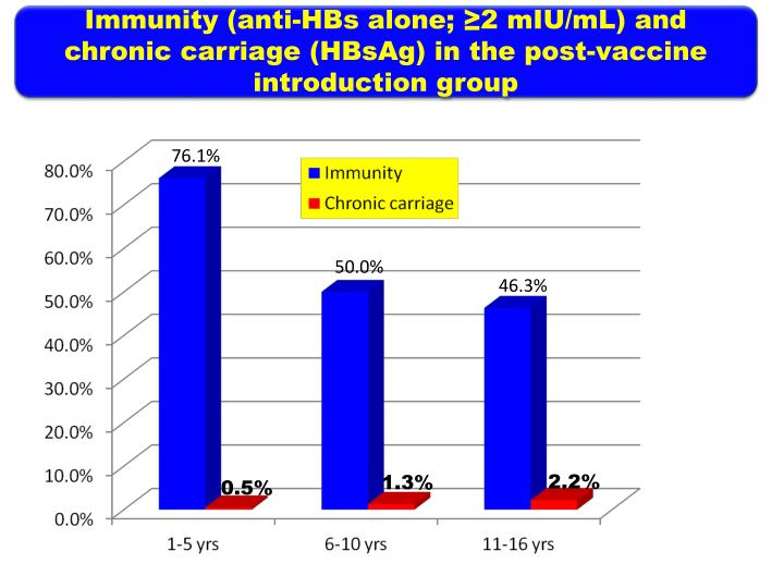 Immunity (anti-HBs alone; ≥2 mIU/mL) and chronic carriage (HBsAg) in the post-vaccine introduction group