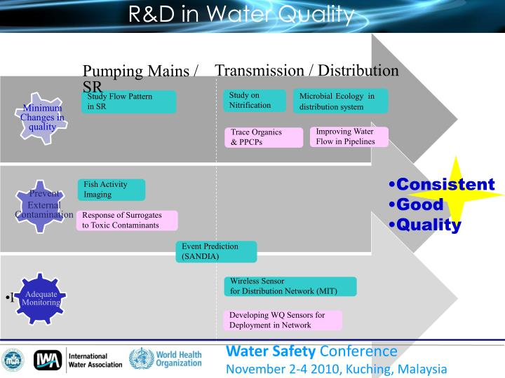 R&D in Water Quality