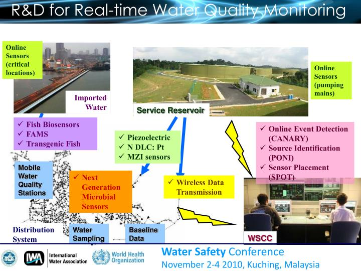 R&D for Real-time Water Quality Monitoring