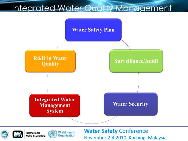 Integrated Water Quality Management