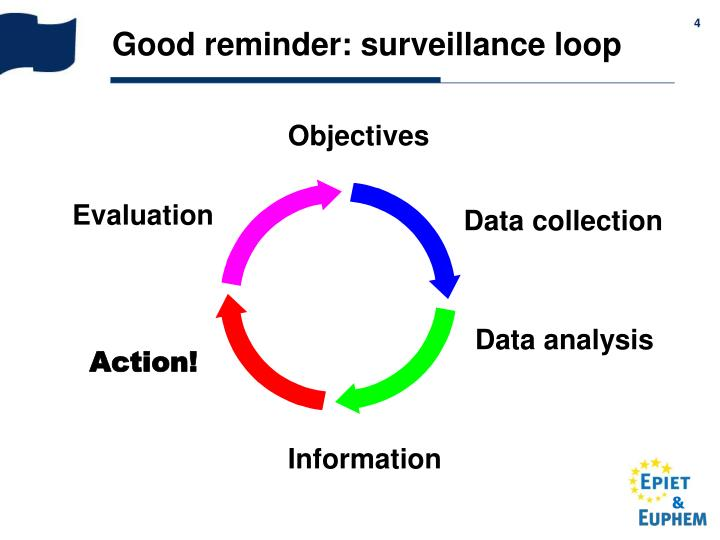 Good reminder: surveillance loop