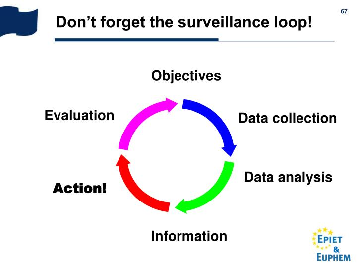 Don't forget the surveillance loop!