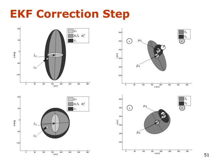 EKF Correction Step