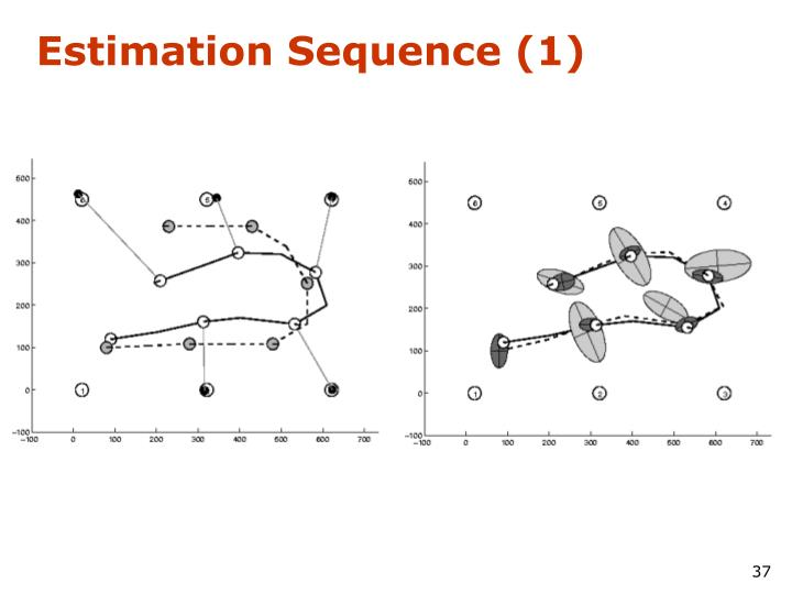 Estimation Sequence (1)