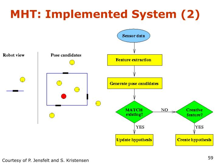 MHT: Implemented System (2)