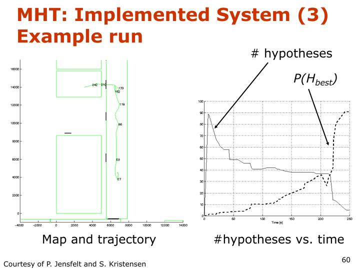 MHT: Implemented System (3)
