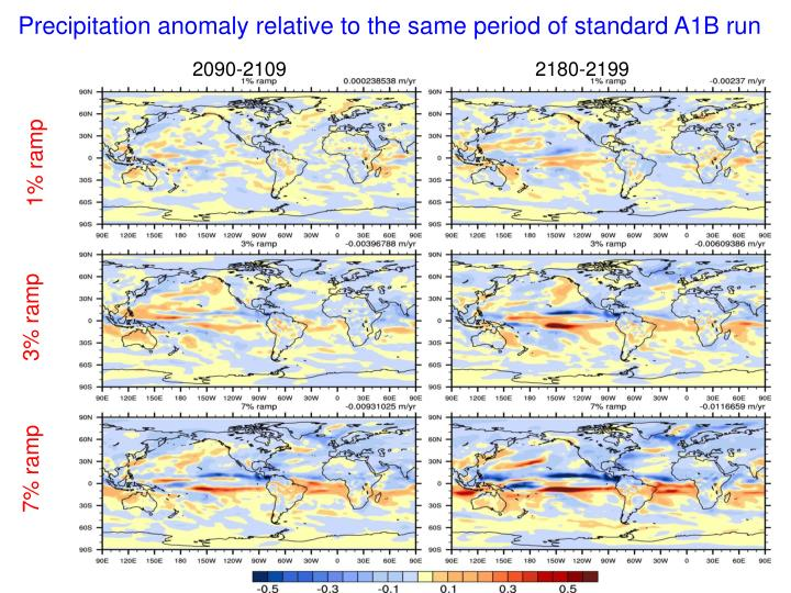 Precipitation anomaly relative to the same period of standard A1B run