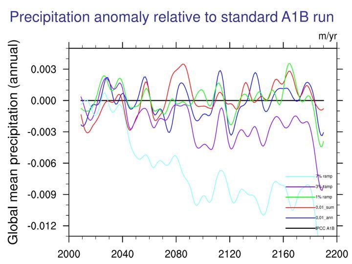 Precipitation anomaly relative to standard A1B run