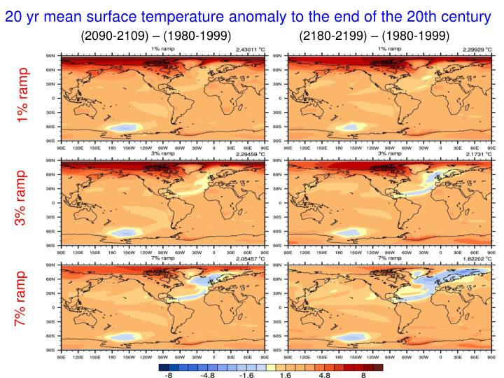 20 yr mean surface temperature anomaly to the end of the 20th century