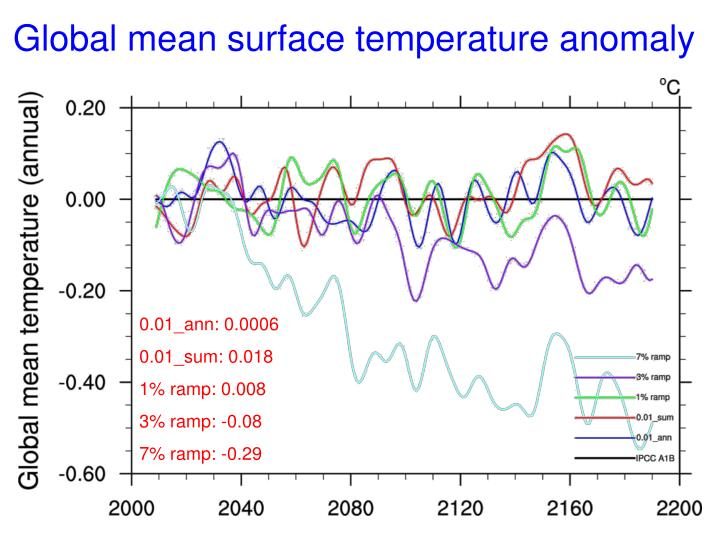 Global mean surface temperature anomaly