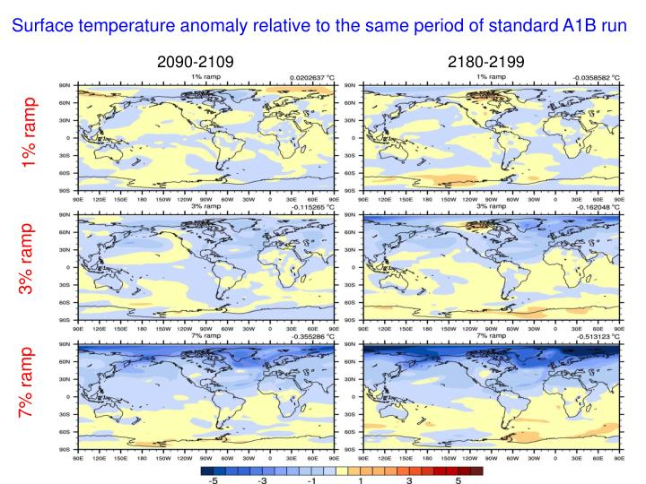 Surface temperature anomaly relative to the same period of standard A1B run