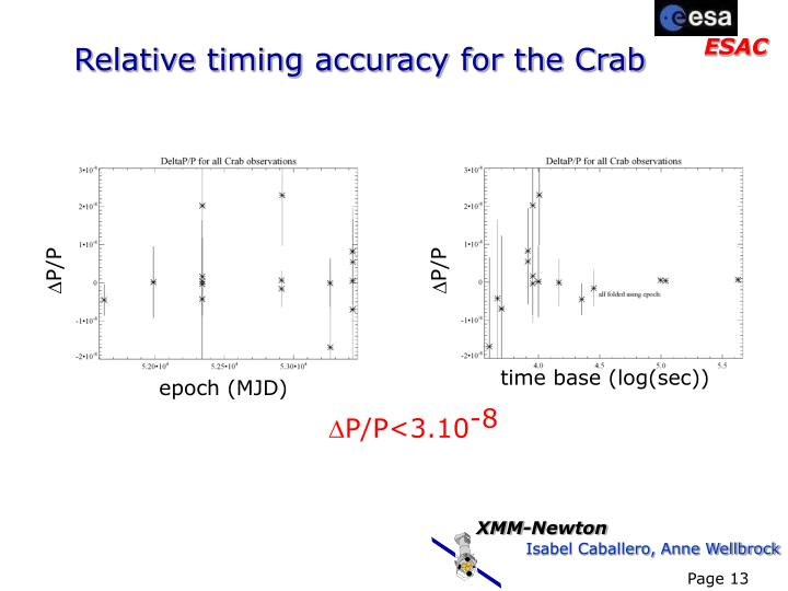 Relative timing accuracy for the Crab