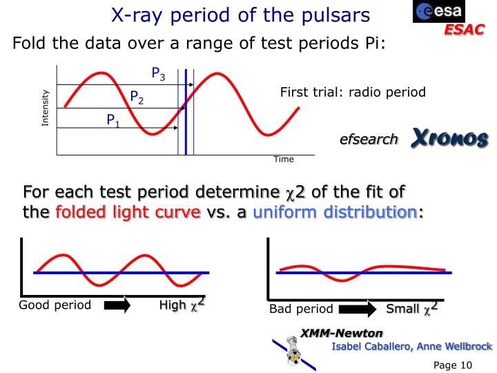 X-ray period of the pulsars
