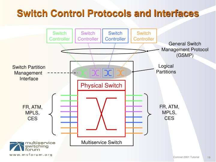 Switch Control Protocols and Interfaces