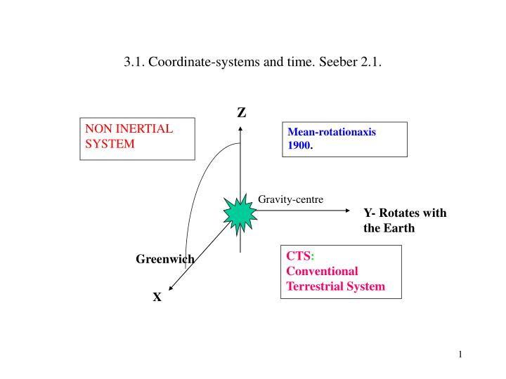 3.1. Coordinate-systems and time. Seeber 2.1.