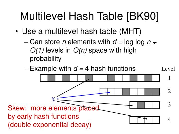 Multilevel Hash Table [BK90]