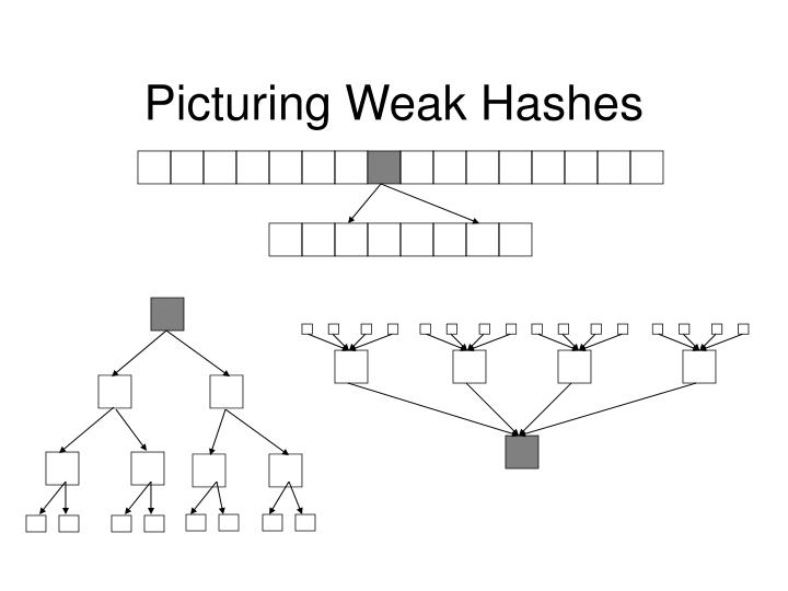Picturing Weak Hashes