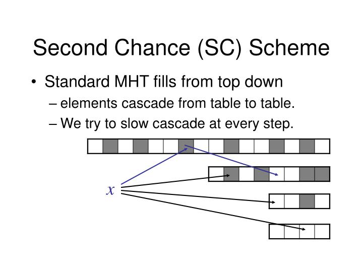 Second Chance (SC) Scheme