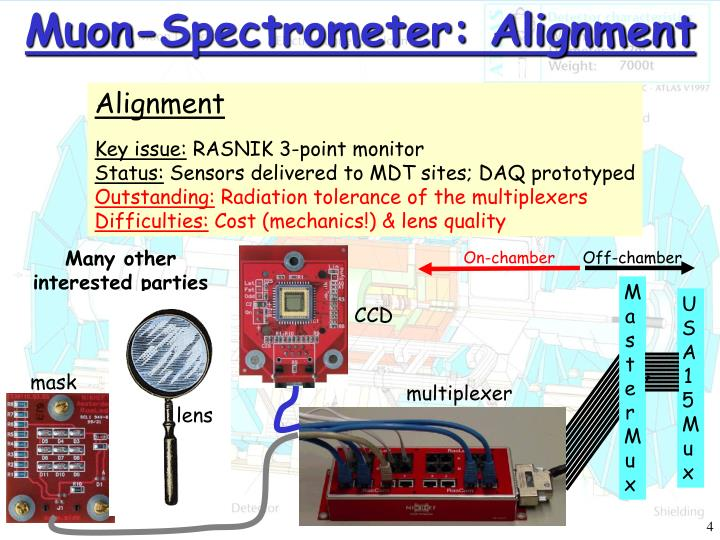 Muon-Spectrometer: Alignment