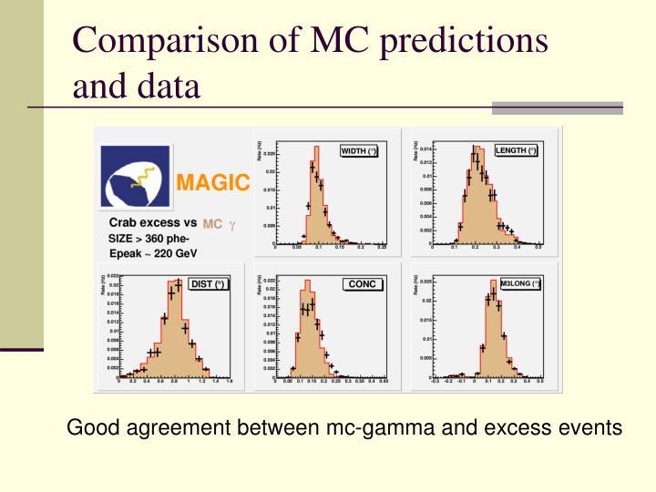 Comparison of MC predictions  and data