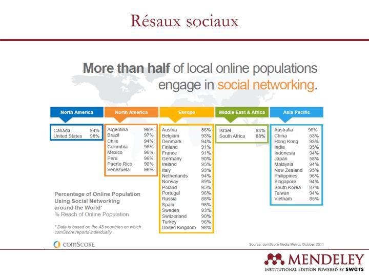 Résaux sociaux