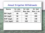 annual irrigation withdrawals