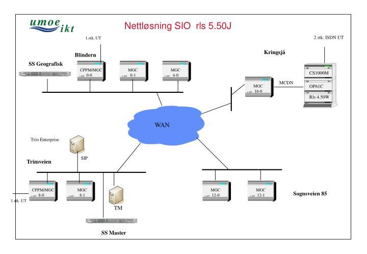 Nettløsning SIO  rls 5.50J