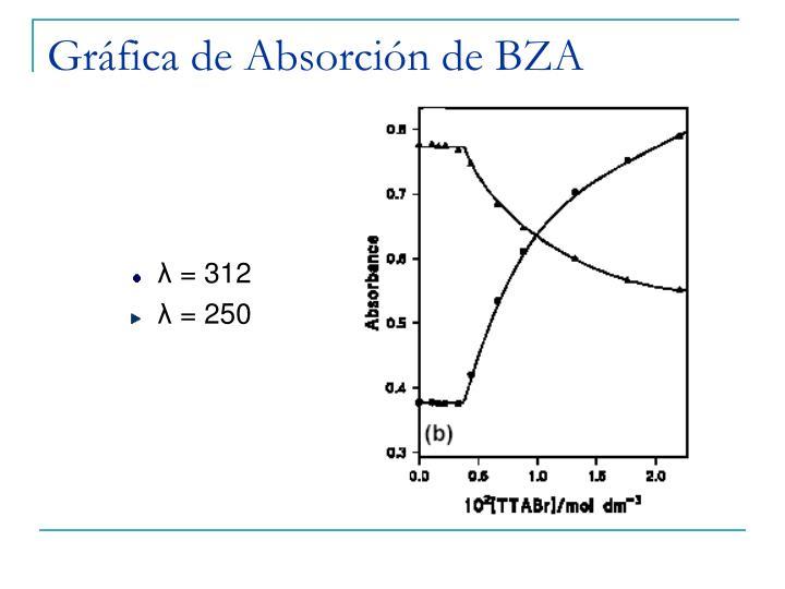 Gráfica de Absorción de BZA