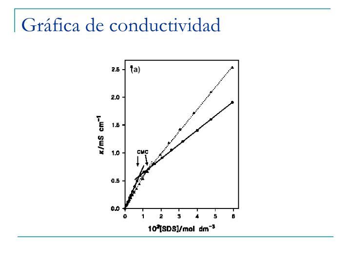Gráfica de conductividad