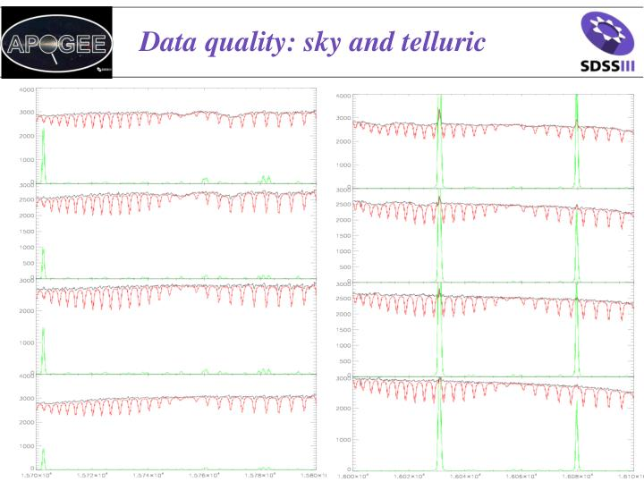 Data quality: sky and telluric