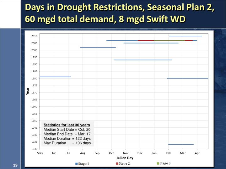 Days in Drought Restrictions, Seasonal Plan 2,