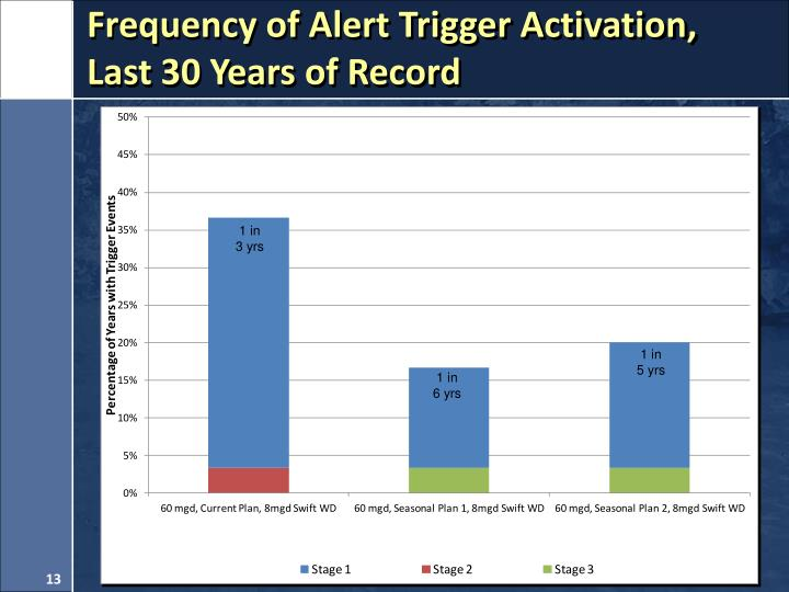 Frequency of Alert Trigger Activation,