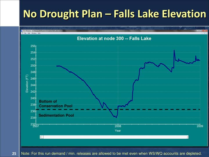 No Drought Plan – Falls Lake Elevation