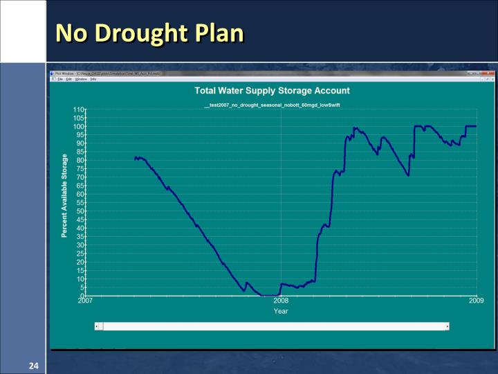 No Drought Plan