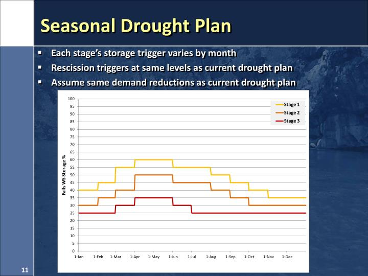 Seasonal Drought Plan
