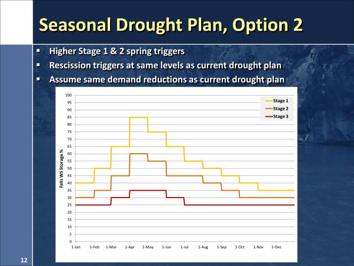 Seasonal Drought Plan, Option 2