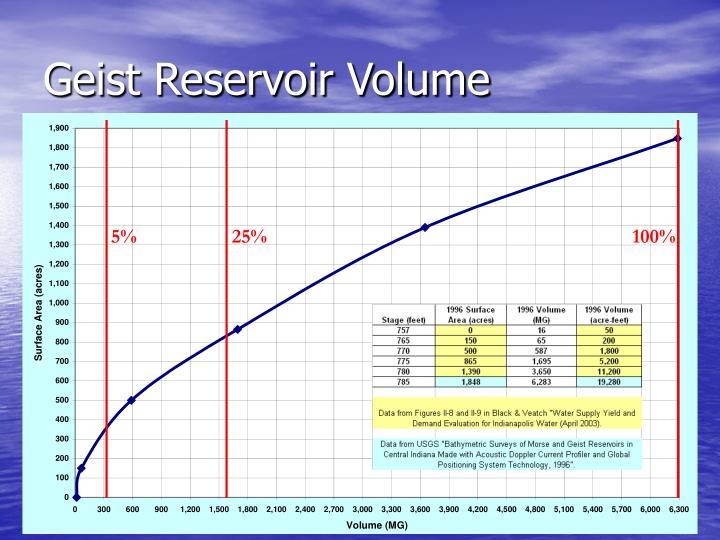 Geist Reservoir Volume
