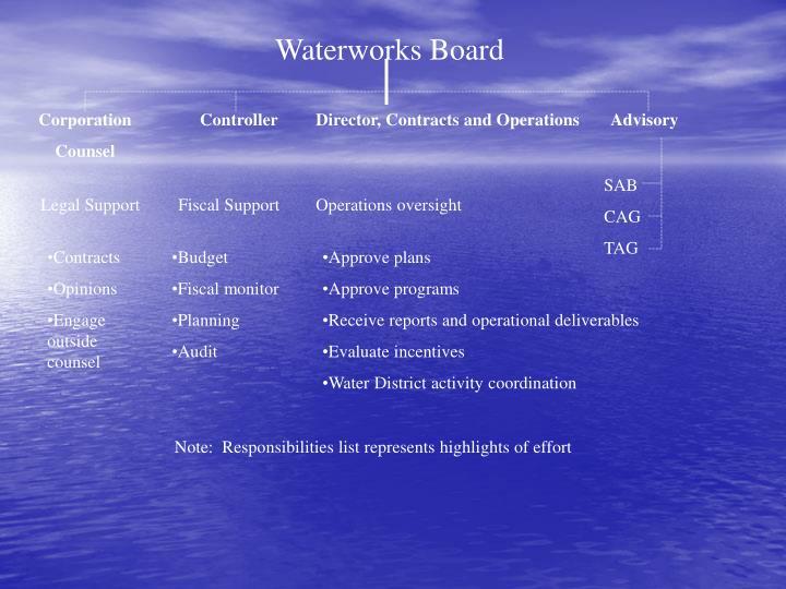 Waterworks Board