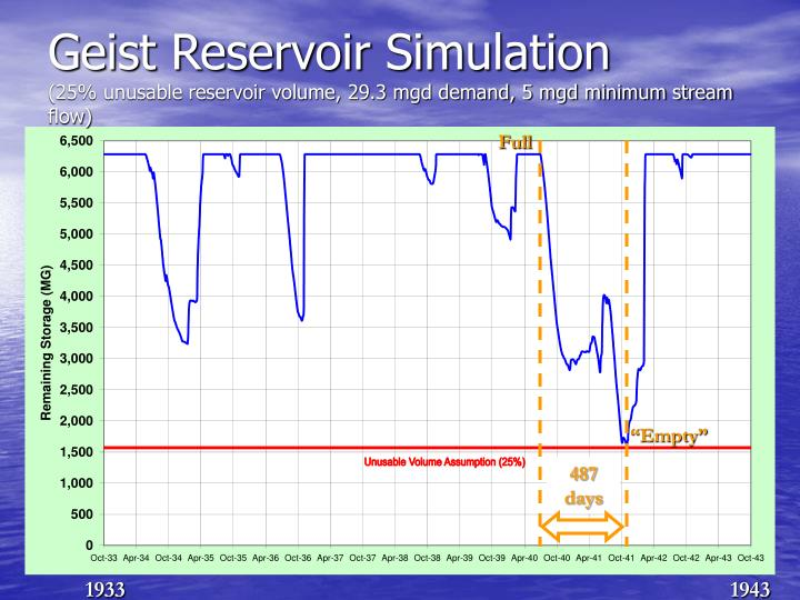 Geist Reservoir Simulation