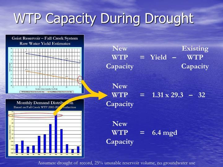 New WTP Capacity