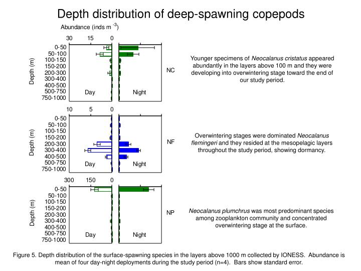 Depth distribution of deep spawning copepods