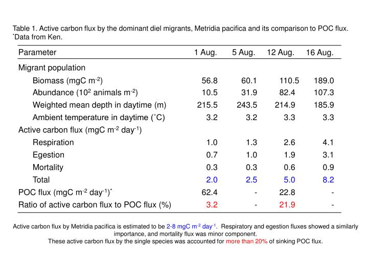 Table 1. Active carbon flux by the dominant diel migrants, Metridia pacifica and its comparison to POC flux.