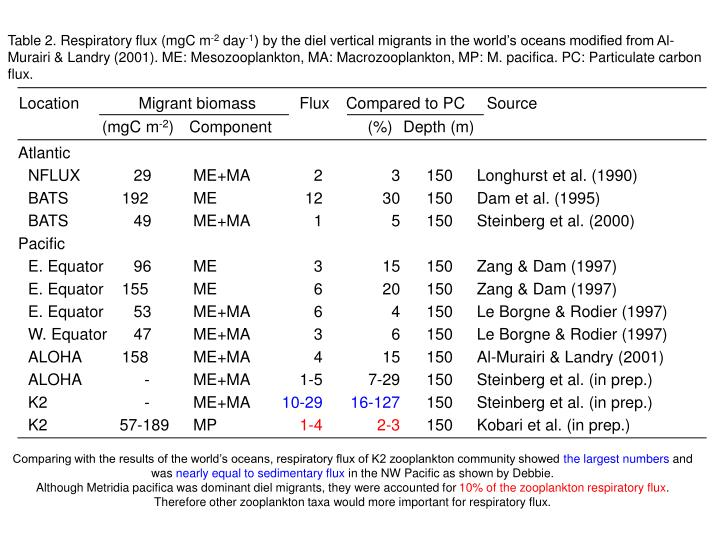 Table 2. Respiratory flux (mgC m