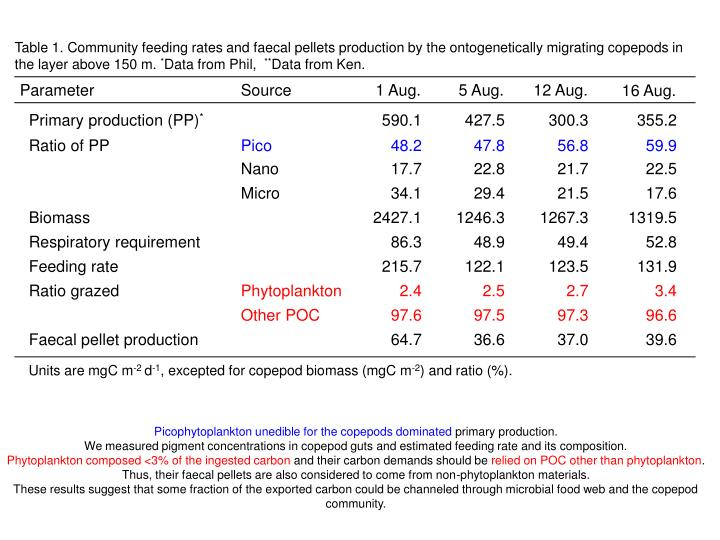 Table 1. Community feeding rates and faecal pellets production by the ontogenetically migrating copepods in the layer above 150 m.