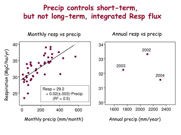 Precip controls short-term,