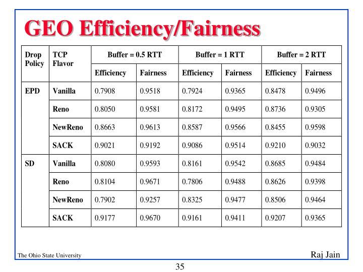 GEO Efficiency/Fairness