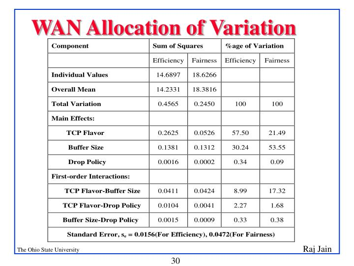 WAN Allocation of Variation
